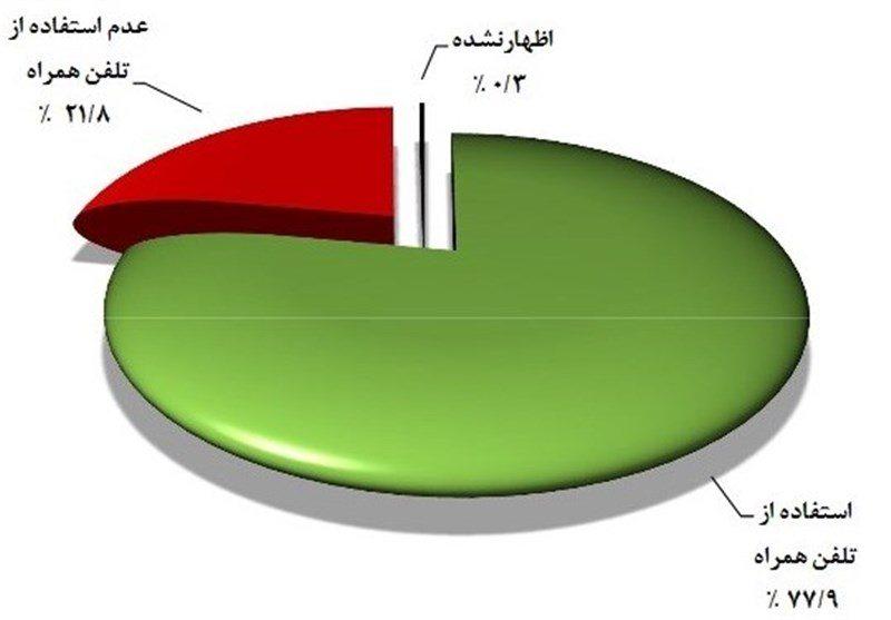 بیشتر از 56 میلیون ایرانی گوشی موبایل دارند