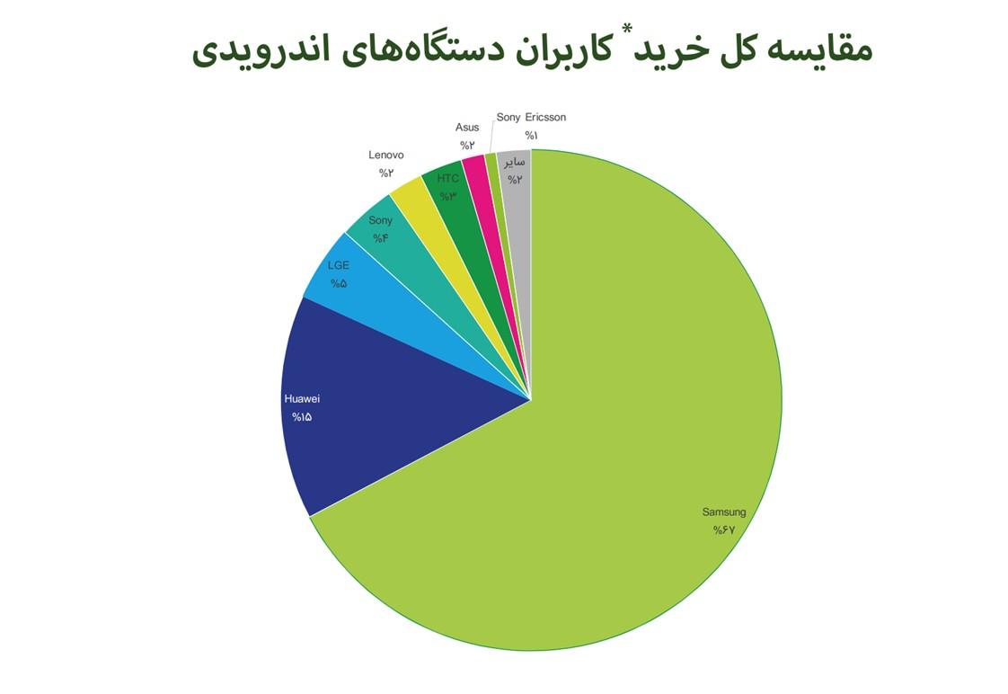 گزارش فصلی کافهبازار منتشر شد؛ اندروید ایرانی در اختیار سامسونگ و هوآوی